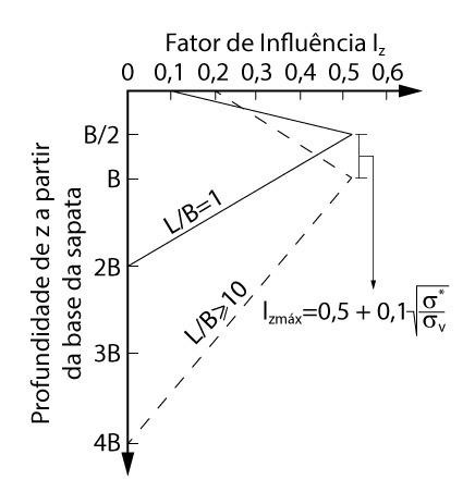Fator Iz para método de Schmertmann (1978)