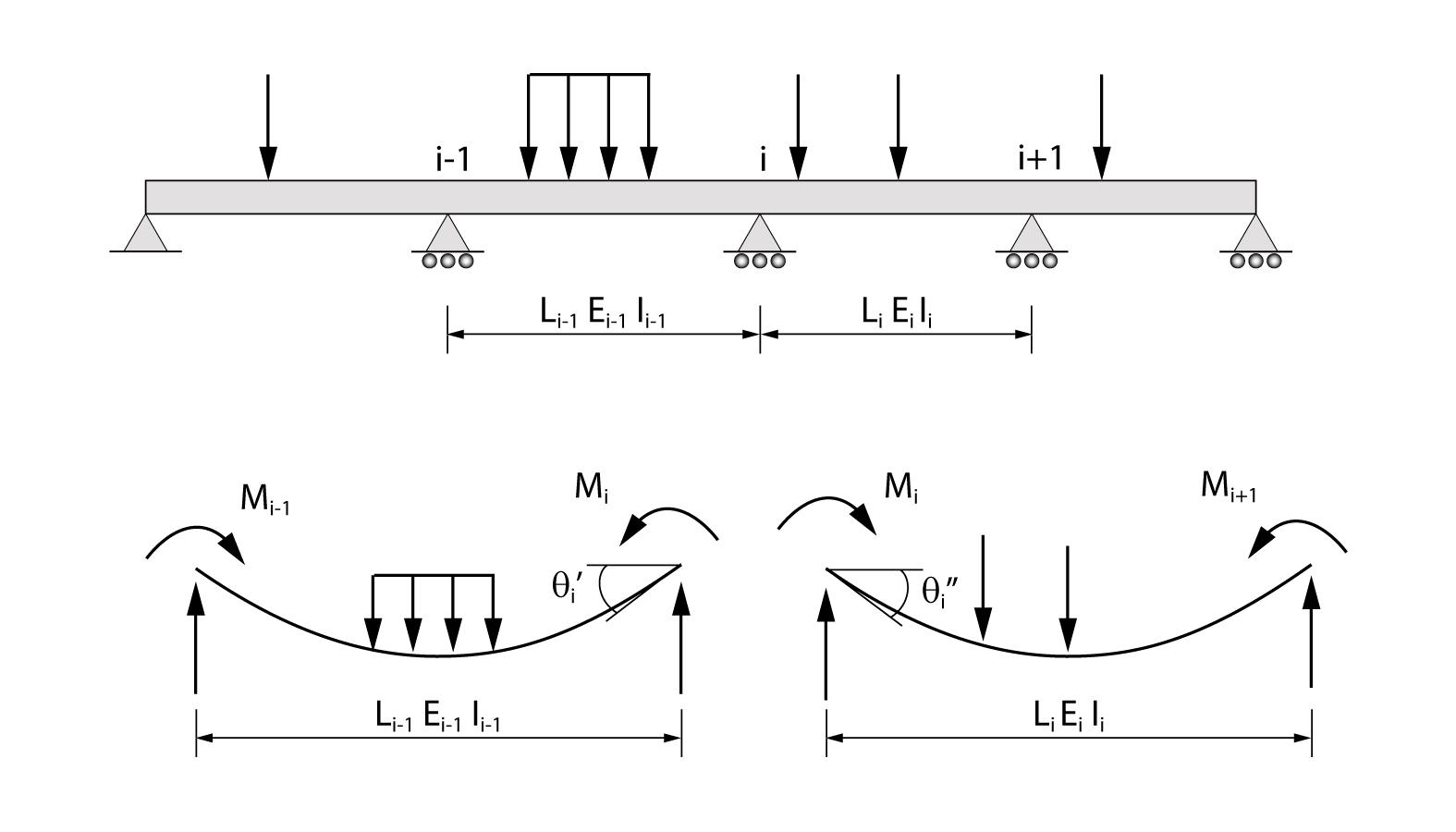 Modelo para dedução da equação