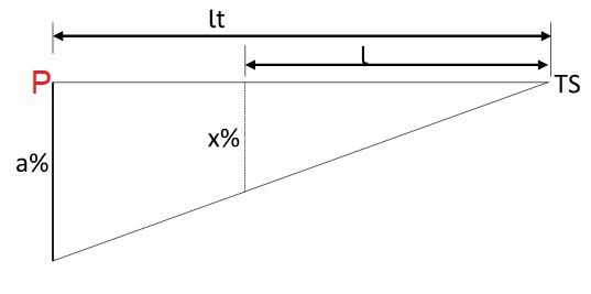 Variação da superelevação no trecho em tangente