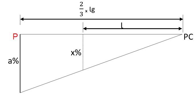 Variação da superelevação no primeiro trecho em tangente