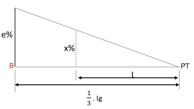 Variação da superelevação no terceiro trecho circular