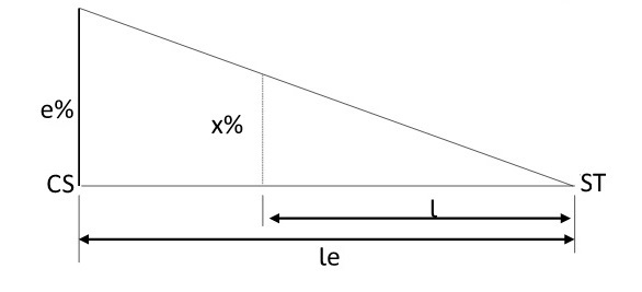 Variação da superelevação no segundo trecho em espiral