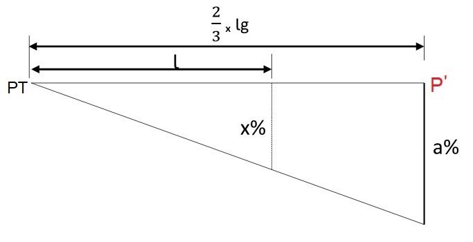 Variação da superelevação no segundo trecho em tangente