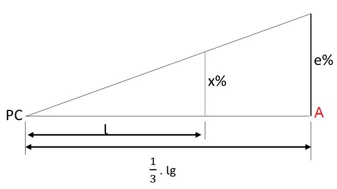 Variação da superelevação no primeiro trecho circular