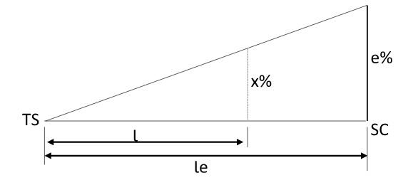 Variação da superelevação no trecho em espiral