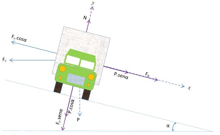 Forças que atuam no veículo em curva