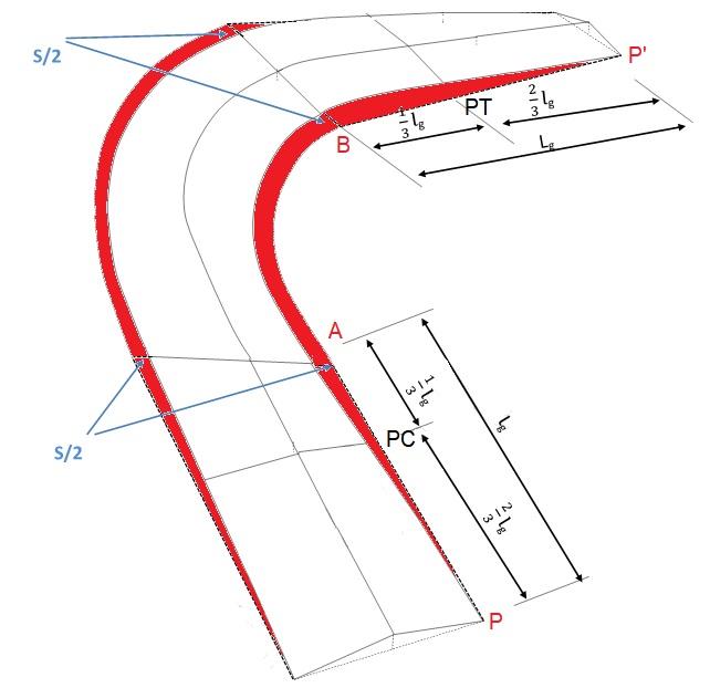 Implantação da superlargura na curva simples