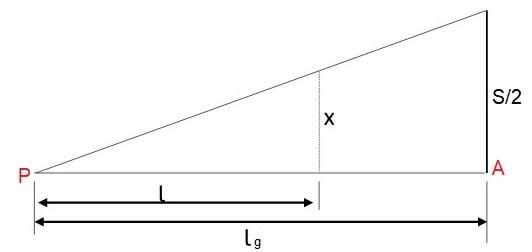 Variação da superlargura no primeiro trecho