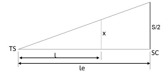 Variação da superlargura no primeiro trecho em espiral