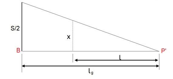 Variação da superlargura no terceiro trecho