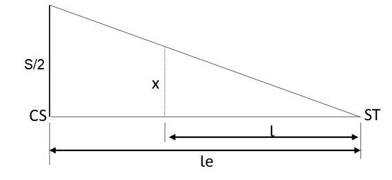 Variação da superlargura no segundo trecho em espiral