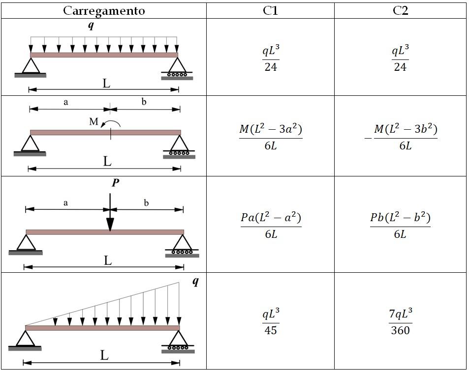 Tabela com as constantes C1 e C2