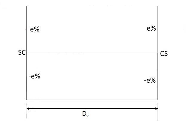 Variação da superelevação no trecho circular