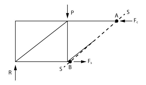 Seccionamento da treliça para analisar a decalagem