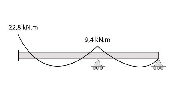 Diagrama de momentos fletores