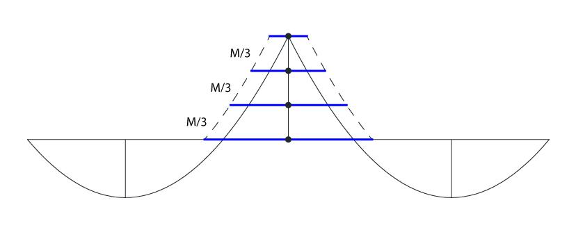 Divisão do momento de pico