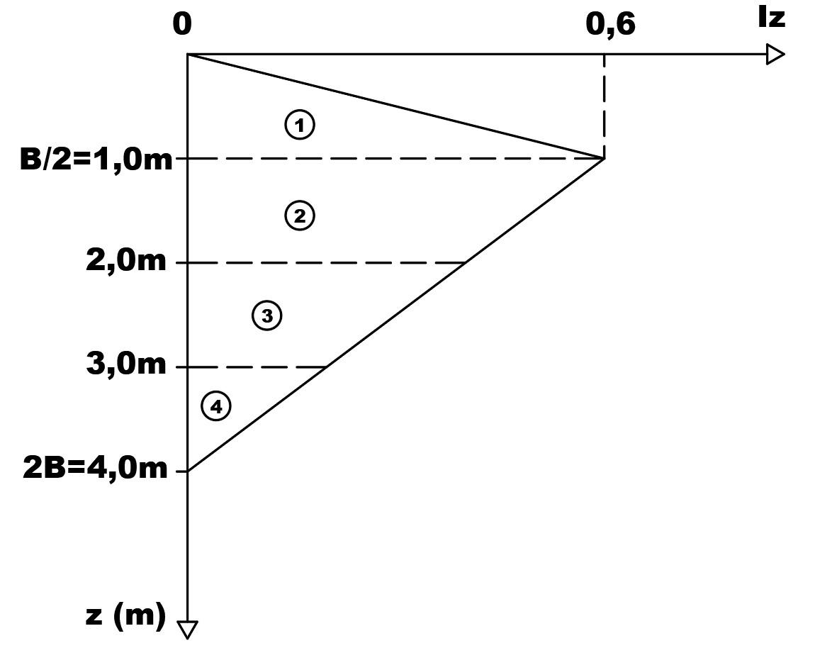 Determinação do fator Iz para o método de Schmertmann (1970)