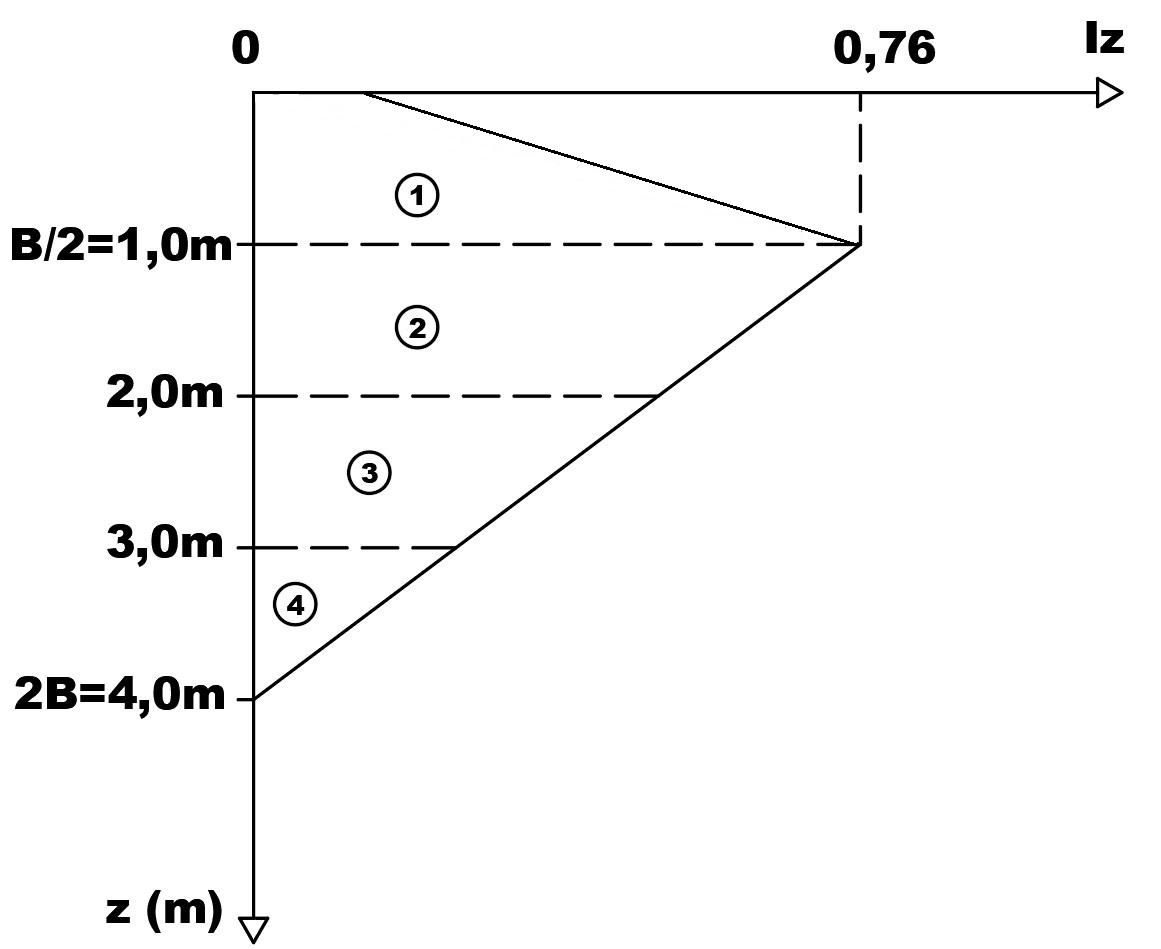 Determinação do fator Iz para o método de Schmertmann (1978)