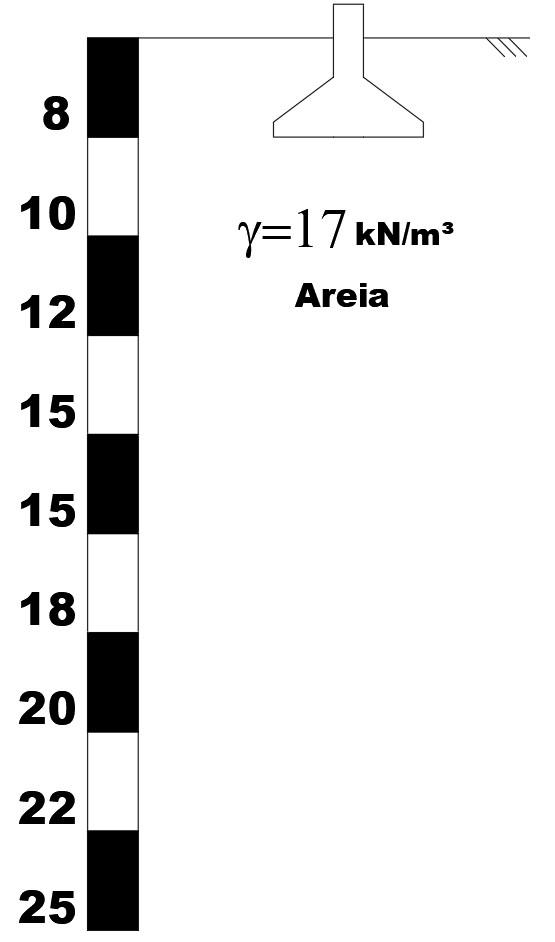 Perfil do solo para o exemplo