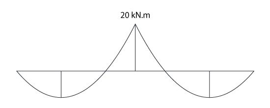 Diagrama momento fletor da viga analisada