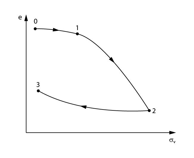 Gráfico para análise do resultado