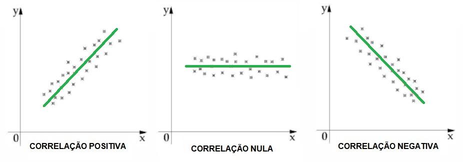 Gráficos de dispersão com linhas de tendência indicando correlações distintas