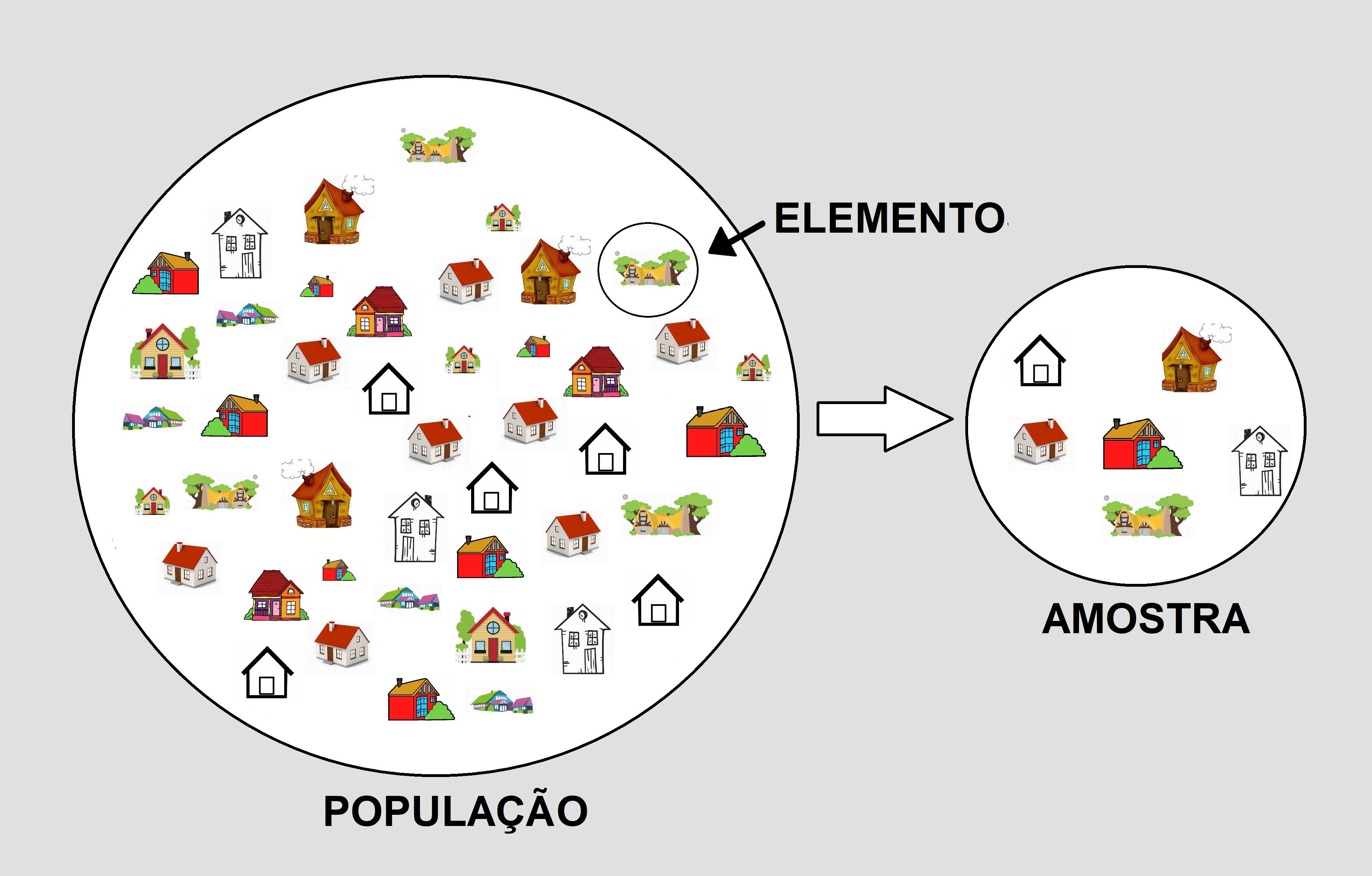 População, elemento e amostra