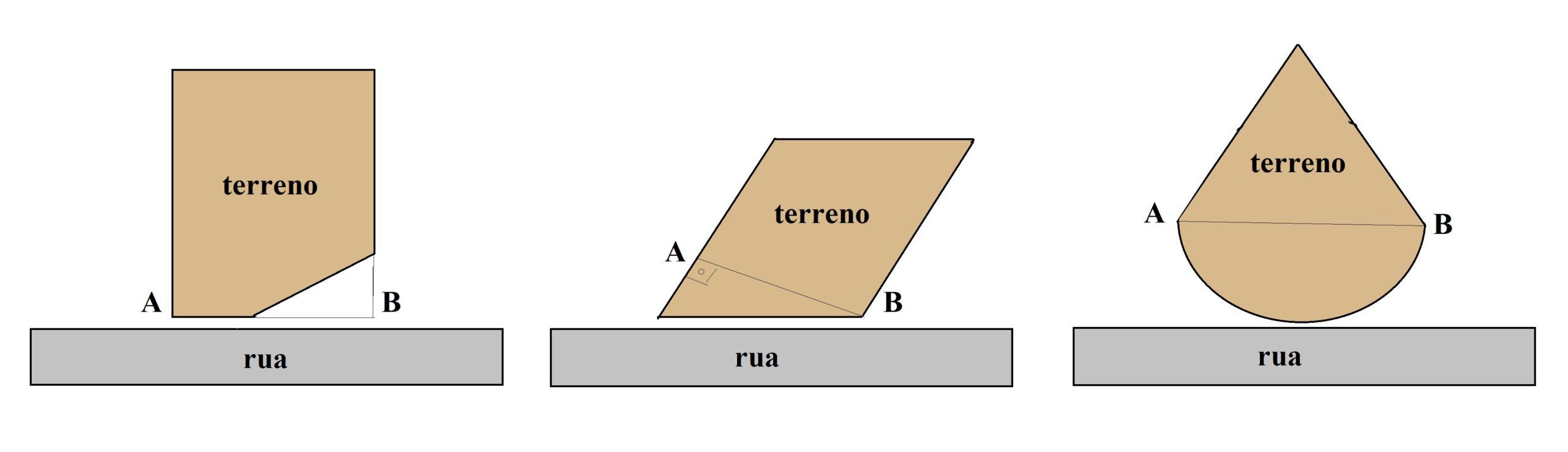 Exemplos de frente projetada, representada por Fp=AB