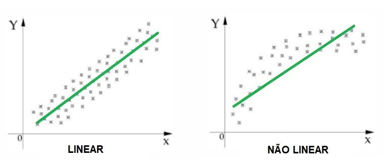 Exemplo de gráficos de dispersão diferentes, mas com linhas tendências semelhantes