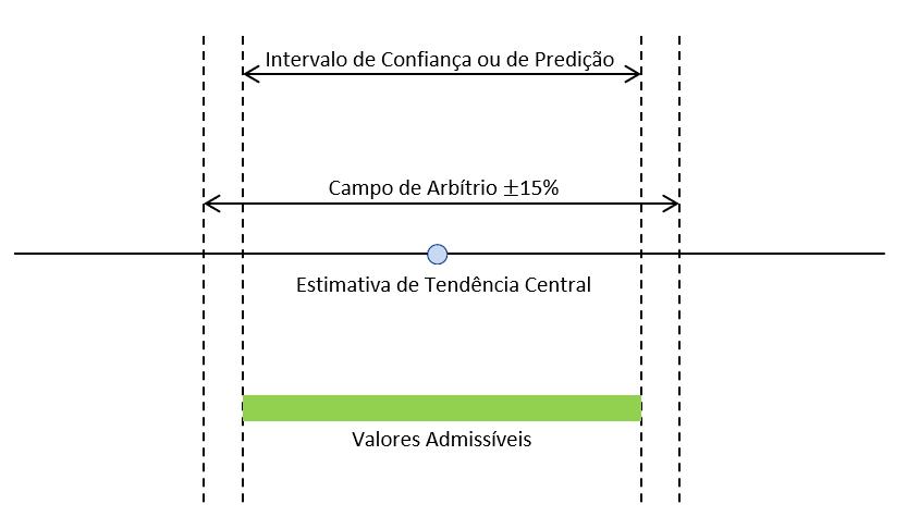 Campo de arbítrio e intervalo de confiança
