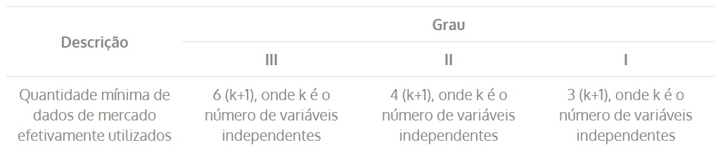 Grau de fundamentação do modelo em relação ao número de elementos (item 2)