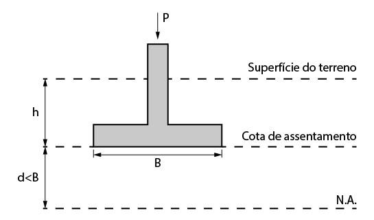 Lençol freático abaixo da cota de assentamento (d<B)