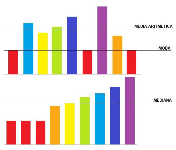 média aritmética, moda e mediana