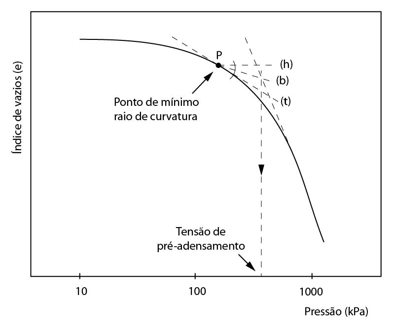 Método de Casagrande