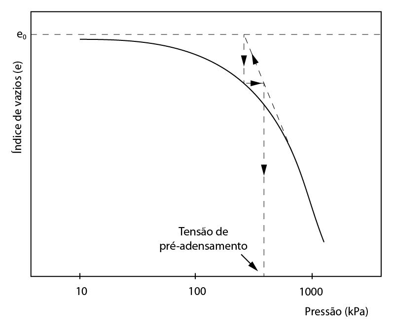 Método de Pacheco e Silva