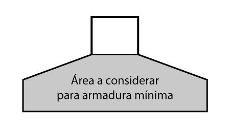 Área para armadura mínima de sapatas