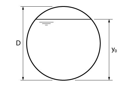 Canal de seção circular