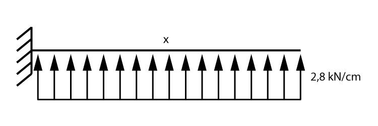Carga distribuída por cm na faixa