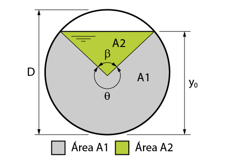 Canal dividido em áreas