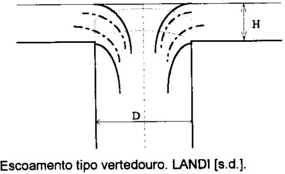 Estágio 01 de escoamento em condutores verticais