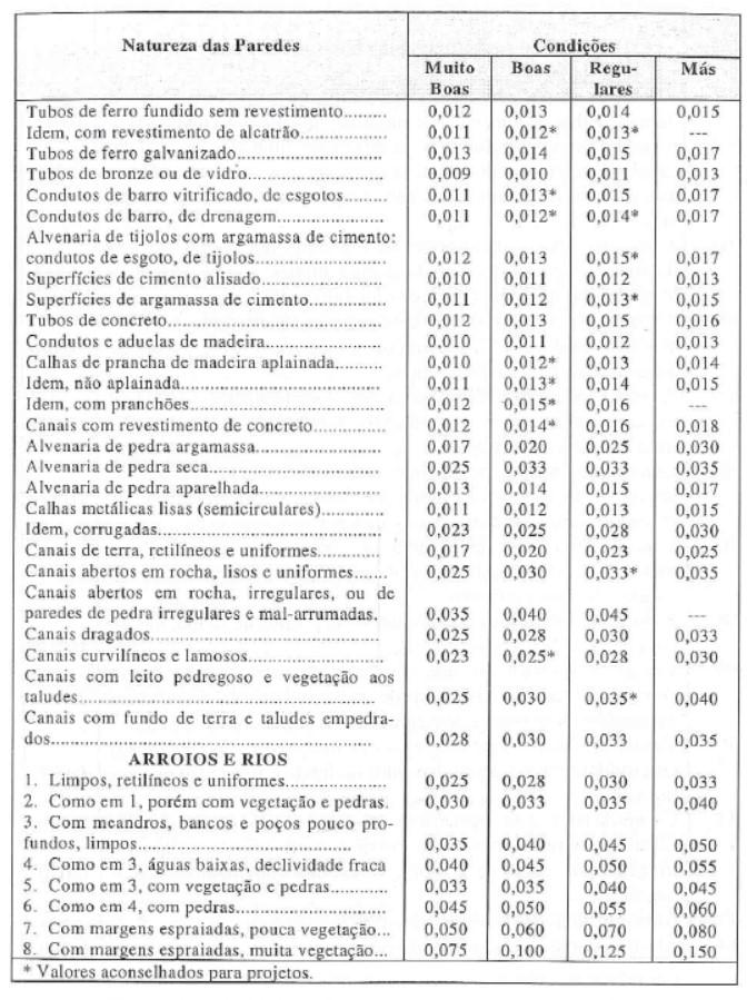 Tabela com coeficientes de rugosidade n