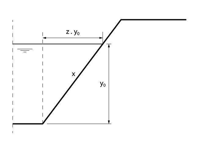 Cálculo do comprimento do talude do canal