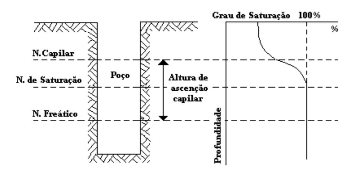 Esquema de ascensão capilar e grau de saturação do solo