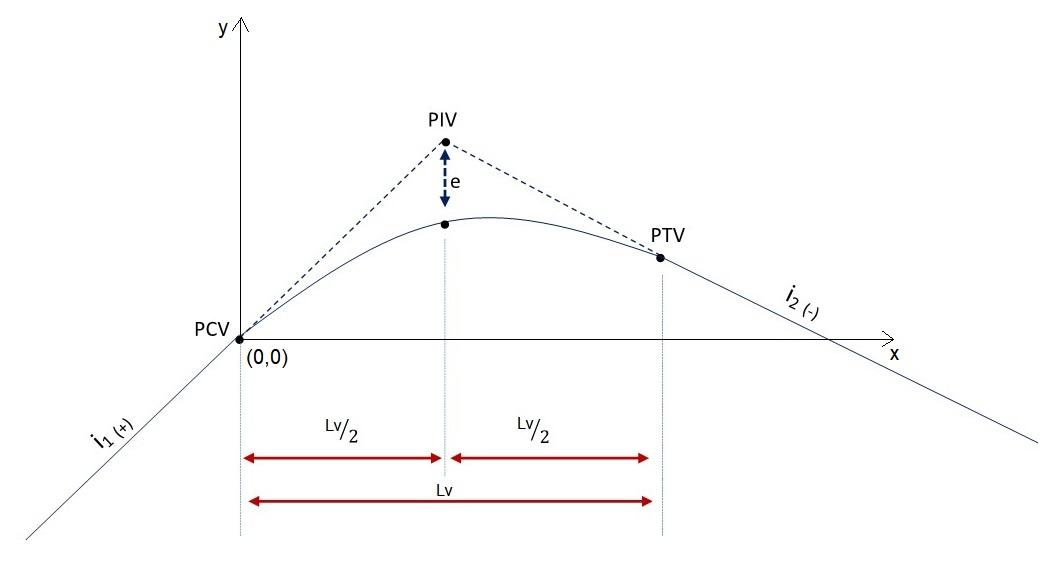 Curva vertical parabólica convexa