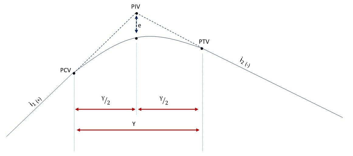 Exemplo de curva vertical