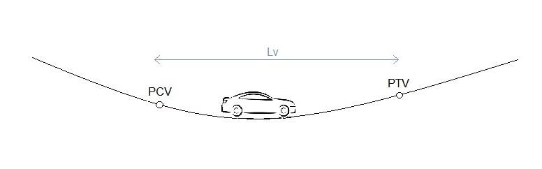 Curva vertical côncava