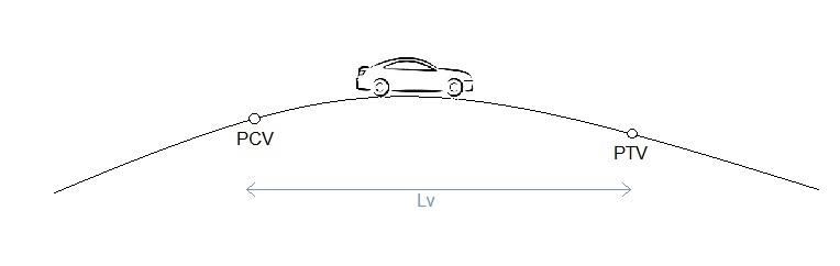 Curva vertical convexa