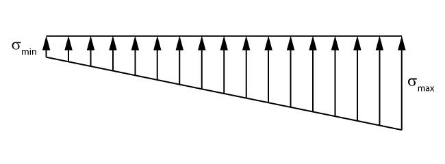 Distribuição de tensões com a carga dentro do núcleo central de inércia