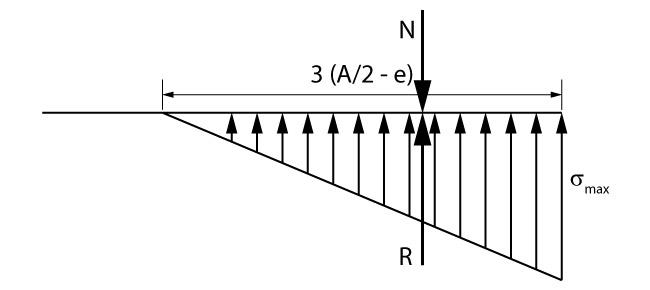 Distribuição de tensões com a carga fora do núcleo central de inércia