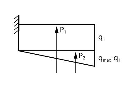 Forças resultantes para os dois blocos de carregamento